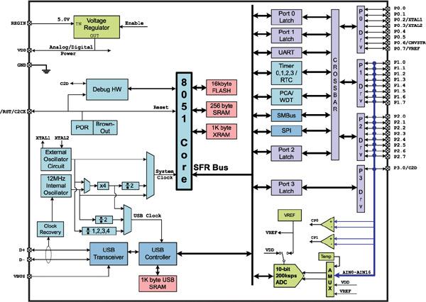 Блок-схема микроконтроллера