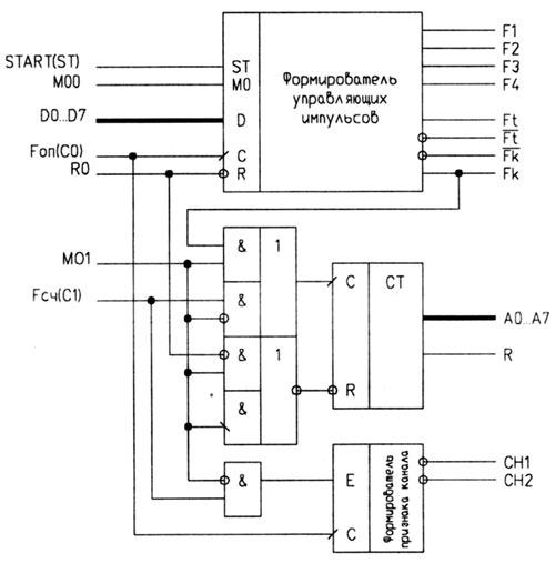 Структурная схема БИС 1589ХМ1-