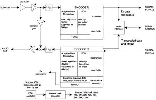 Структурная схема кодека